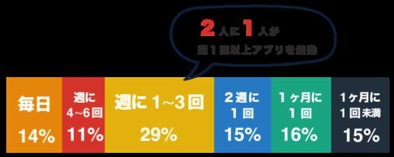駅すぱあとユーザー属性06a