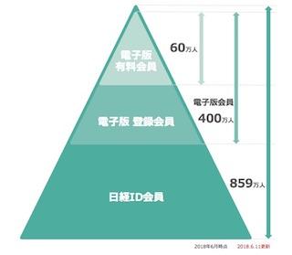 日経電子版03